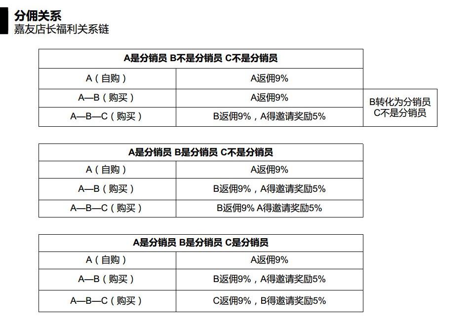 嘉友微商城指导流程图 (2)